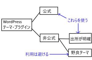 公式・非公式図